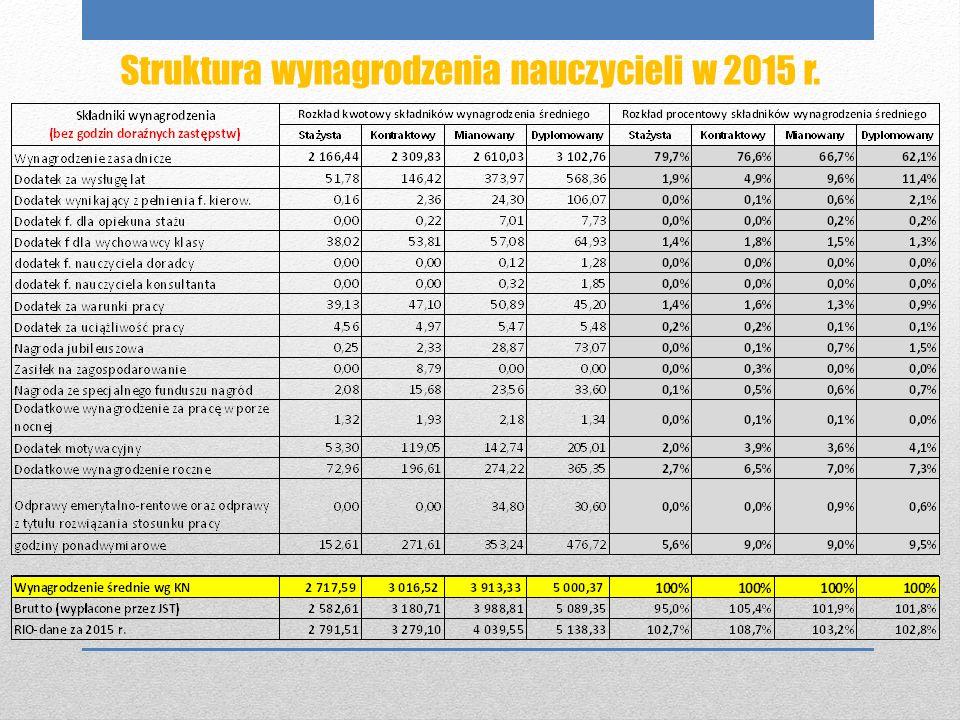 Porównanie wysokości wypłacanych wynagrodzeń do wynagrodzeń średnich wg Karty Nauczyciela StażystaKontraktowyMianowanyDyplomowany wynagrodzenie średnie wg KN w 2015 r.