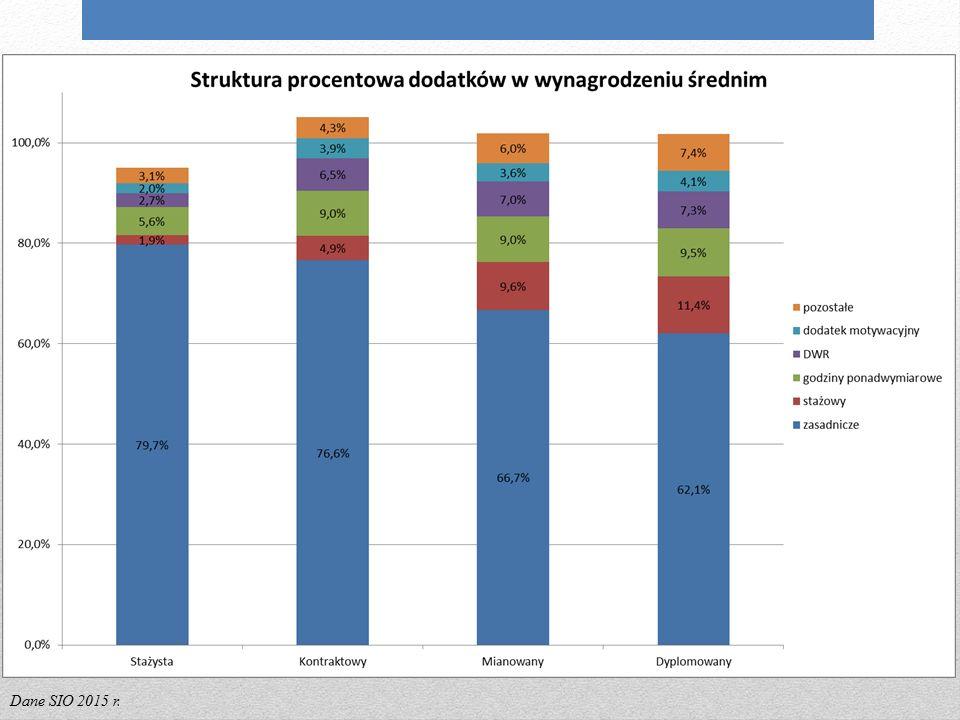 Struktura wynagrodzenia nauczycieli w 2015 r. Dane SIO 2015 r.