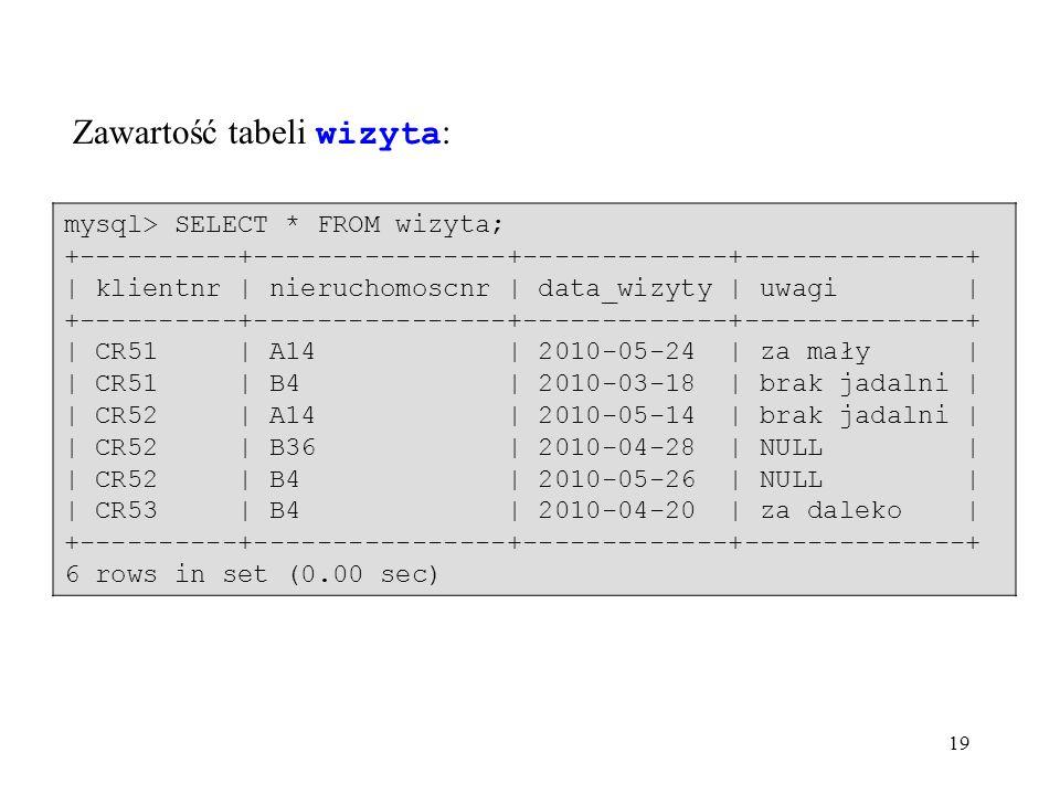 19 Zawartość tabeli wizyta : mysql> SELECT * FROM wizyta; +----------+----------------+-------------+--------------+ | klientnr | nieruchomoscnr | data_wizyty | uwagi | +----------+----------------+-------------+--------------+ | CR51 | A14 | 2010-05-24 | za mały | | CR51 | B4 | 2010-03-18 | brak jadalni | | CR52 | A14 | 2010-05-14 | brak jadalni | | CR52 | B36 | 2010-04-28 | NULL | | CR52 | B4 | 2010-05-26 | NULL | | CR53 | B4 | 2010-04-20 | za daleko | +----------+----------------+-------------+--------------+ 6 rows in set (0.00 sec)