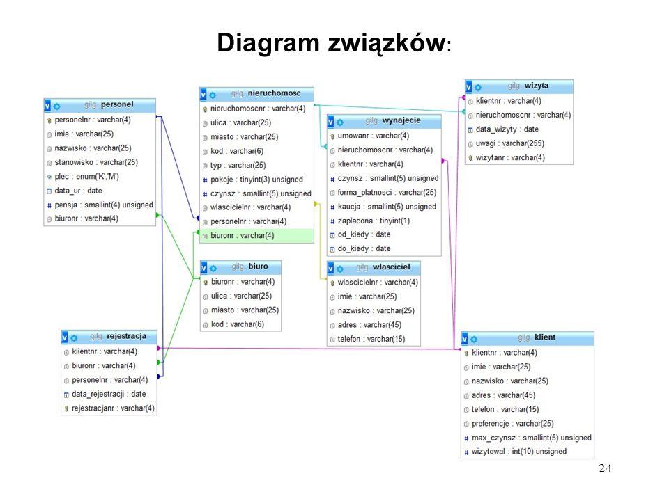 24 Diagram związków :