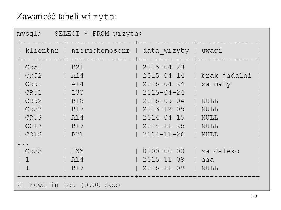 30 Zawartość tabeli wizyta : mysql> SELECT * FROM wizyta; +----------+----------------+-------------+--------------+ | klientnr | nieruchomoscnr | data_wizyty | uwagi | +----------+----------------+-------------+--------------+ | CR51 | B21 | 2015-04-28 | | | CR52 | A14 | 2015-04-14 | brak jadalni | | CR51 | A14 | 2015-04-24 | za maĹy | | CR51 | L33 | 2015-04-24 | | | CR52 | B18 | 2015-05-04 | NULL | | CR52 | B17 | 2013-12-05 | NULL | | CR53 | A14 | 2014-04-15 | NULL | | CO17 | B17 | 2014-11-25 | NULL | | CO18 | B21 | 2014-11-26 | NULL |...