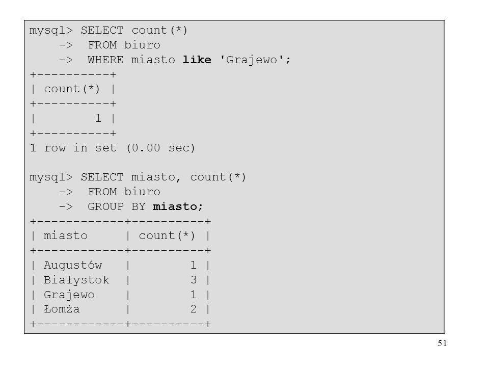 51 mysql> SELECT count(*) -> FROM biuro -> WHERE miasto like Grajewo ; +----------+ | count(*) | +----------+ | 1 | +----------+ 1 row in set (0.00 sec) mysql> SELECT miasto, count(*) -> FROM biuro -> GROUP BY miasto; +------------+----------+ | miasto | count(*) | +------------+----------+ | Augustów | 1 | | Białystok | 3 | | Grajewo | 1 | | Łomża | 2 | +------------+----------+