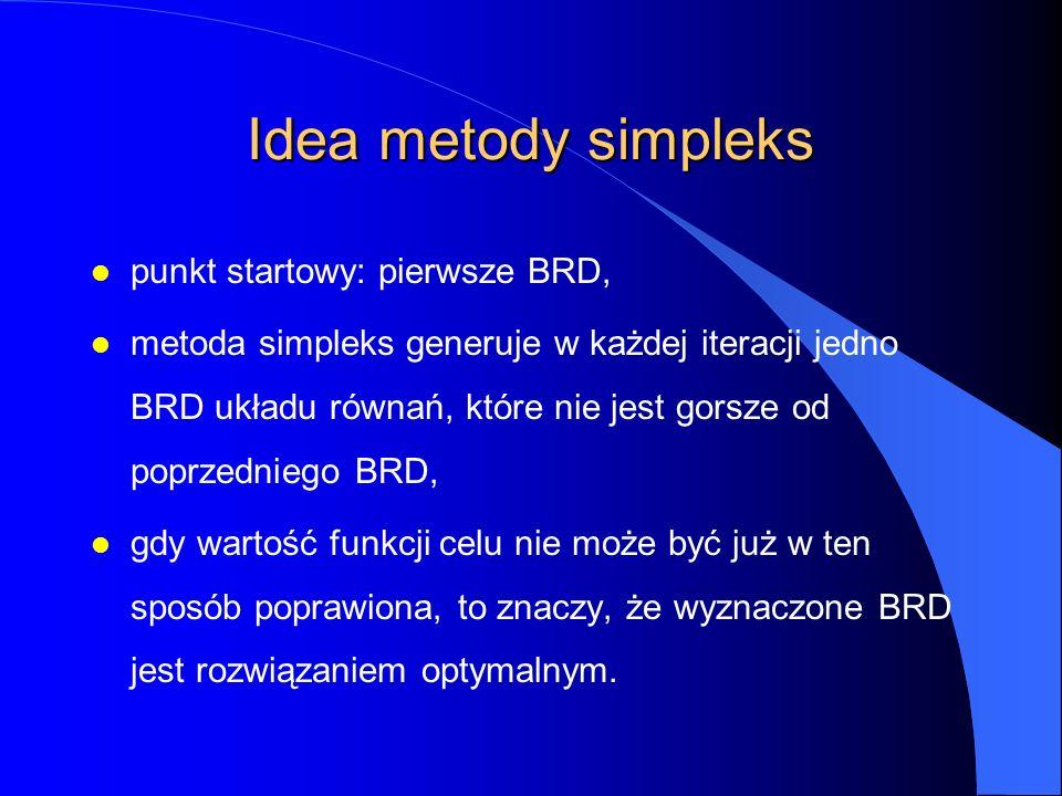Idea metody simpleks l punkt startowy: pierwsze BRD, l metoda simpleks generuje w każdej iteracji jedno BRD układu równań, które nie jest gorsze od poprzedniego BRD, l gdy wartość funkcji celu nie może być już w ten sposób poprawiona, to znaczy, że wyznaczone BRD jest rozwiązaniem optymalnym.