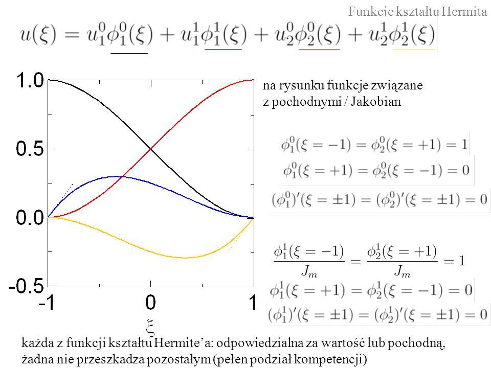 Funkcje kształtu Hermita na rysunku funkcje związane z pochodnymi / Jakobian każda z funkcji kształtu Hermite'a: odpowiedzialna za wartość lub pochodną, żadna nie przeszkadza pozostałym (pełen podział kompetencji)