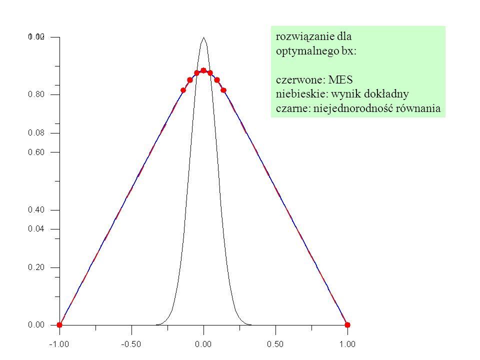 rozwiązanie dla optymalnego bx: czerwone: MES niebieskie: wynik dokładny czarne: niejednorodność równania