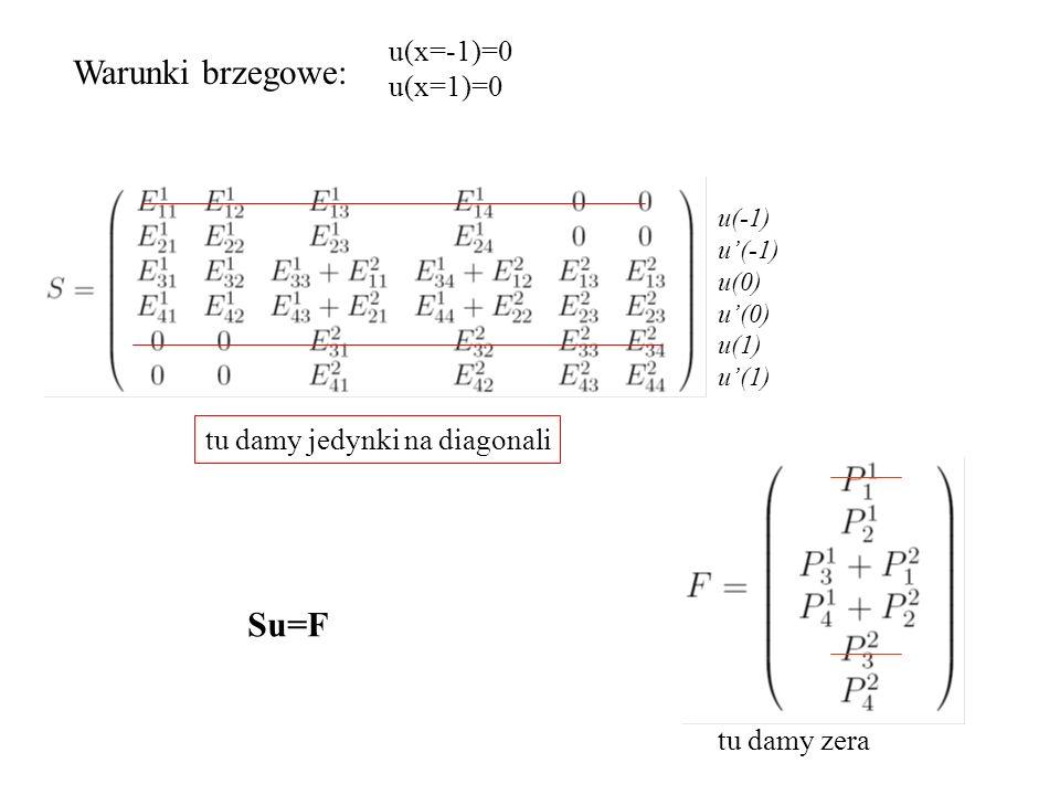 Warunki brzegowe: u(x=-1)=0 u(x=1)=0 u(-1) u'(-1) u(0) u'(0) u(1) u'(1) tu damy zera tu damy jedynki na diagonali Su=F