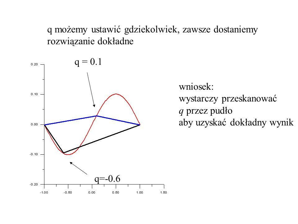 q = 0.1 q=-0.6 q możemy ustawić gdziekolwiek, zawsze dostaniemy rozwiązanie dokładne wniosek: wystarczy przeskanować q przez pudło aby uzyskać dokładn