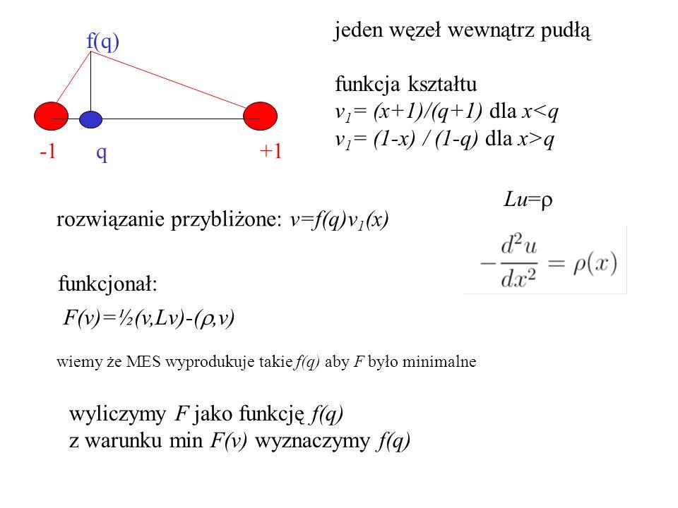 +1q f(q) jeden węzeł wewnątrz pudłą funkcja kształtu v 1 = (x+1)/(q+1) dla x<q v 1 = (1-x) / (1-q) dla x>q rozwiązanie przybliżone: v=f(q)v 1 (x) Lu=