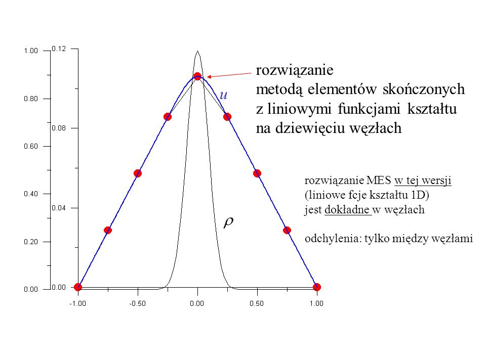 odcinkowo liniowe funkcje kształtu w przestrzeni odniesienia x(  )  (x i +x i+1 )/2+(x i+1 - x i )/2  v i (x(  )) =1/2 –1/2  v i+1 (x(  )) =1/2  W elemencie i+1 dwie funkcje kształtu x v i (x) 1 fcja kształtu xixi x i+1 x i-1 K i+1 KiKi fizyczna x i+2 v i+1 (x) K i+1 -1 1 v i v i+1 odniesienia