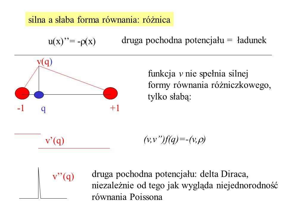silna a słaba forma równania: różnica u(x)''= -  x  +1q v(q) v'(q) v''(q) funkcja v nie spełnia silnej formy równania różniczkowego, tylko słabą: (