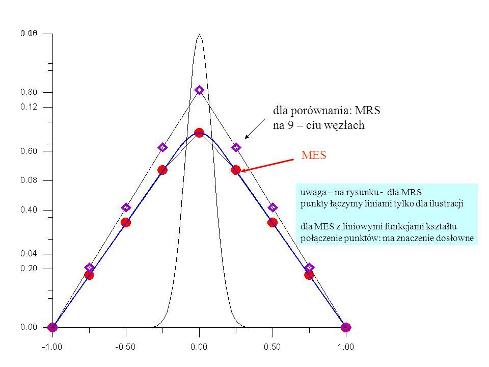 Przykład całkowanie w przestrzeni odniesienia dla bazy odcinkami liniowej (całka po elemencie K i+1 ) v i (x(  )) =1/2 –1/2  v i+1 (x(  )) =1/2  J i+1 =(x i+1 -x i )/2 pole elementu fizycznego / pole elementu odniesienia tu prim to pochodna po x a tu po  ten wynik już znamy z całkowania w przestrzeni fizycznej