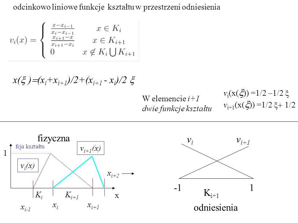odcinkowo liniowe funkcje kształtu w przestrzeni odniesienia x(  )  (x i +x i+1 )/2+(x i+1 - x i )/2  v i (x(  )) =1/2 –1/2  v i+1 (x(  )) =1/2