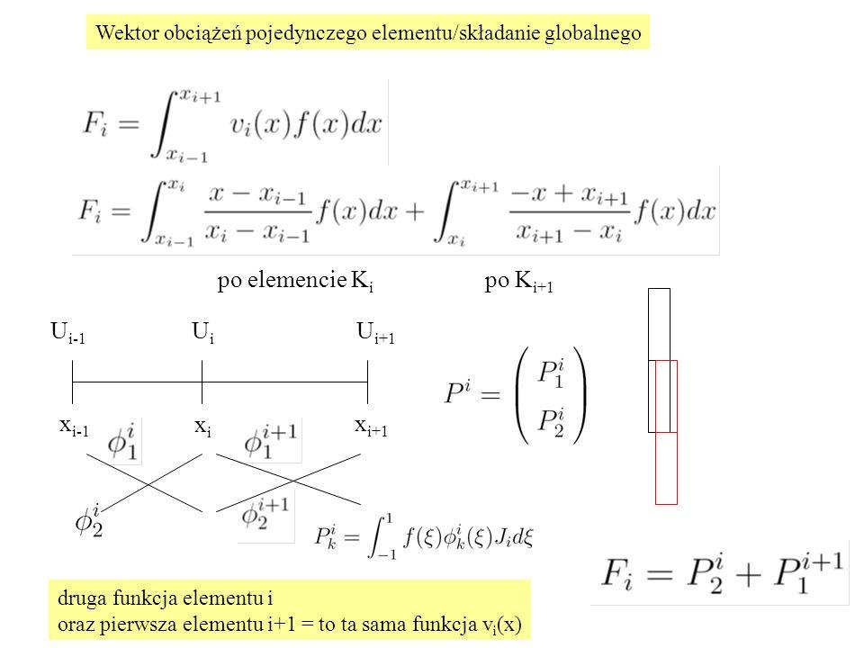 Wektor obciążeń pojedynczego elementu/składanie globalnego po elemencie K i po K i+1 xixi x i-1 x i+1 U i-1 U i U i+1 druga funkcja elementu i oraz pierwsza elementu i+1 = to ta sama funkcja v i (x)