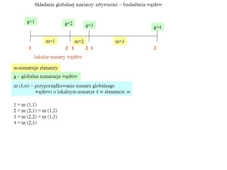 Składanie globalnej macierzy sztywności – buchalteria węzłów m=1 m=2m=3 m-numeruje elementy g=1 g=2 g=3 g=4 g – globalna numeracja węzłów 1 2 1 2 1 2 lokalne numery węzłów nr (k,m) – przyporządkowanie numeru globalnego węzłowi o lokalnym numerze k w elemencie m 1 = nr (1,1) 2 = nr (2,1) = nr (1,2) 3 = nr (2,2) = nr (1,3) 4 = nr (2,3)