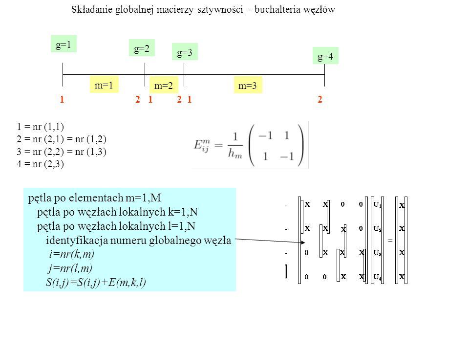 pętla po elementach m=1,M pętla po węzłach lokalnych k=1,N pętla po węzłach lokalnych l=1,N identyfikacja numeru globalnego węzła i=nr(k,m) j=nr(l,m) S(i,j)=S(i,j)+E(m,k,l) Składanie globalnej macierzy sztywności – buchalteria węzłów m=1 m=2m=3 g=1 g=2 g=3 g=4 1 2 1 2 1 2 1 = nr (1,1) 2 = nr (2,1) = nr (1,2) 3 = nr (2,2) = nr (1,3) 4 = nr (2,3)