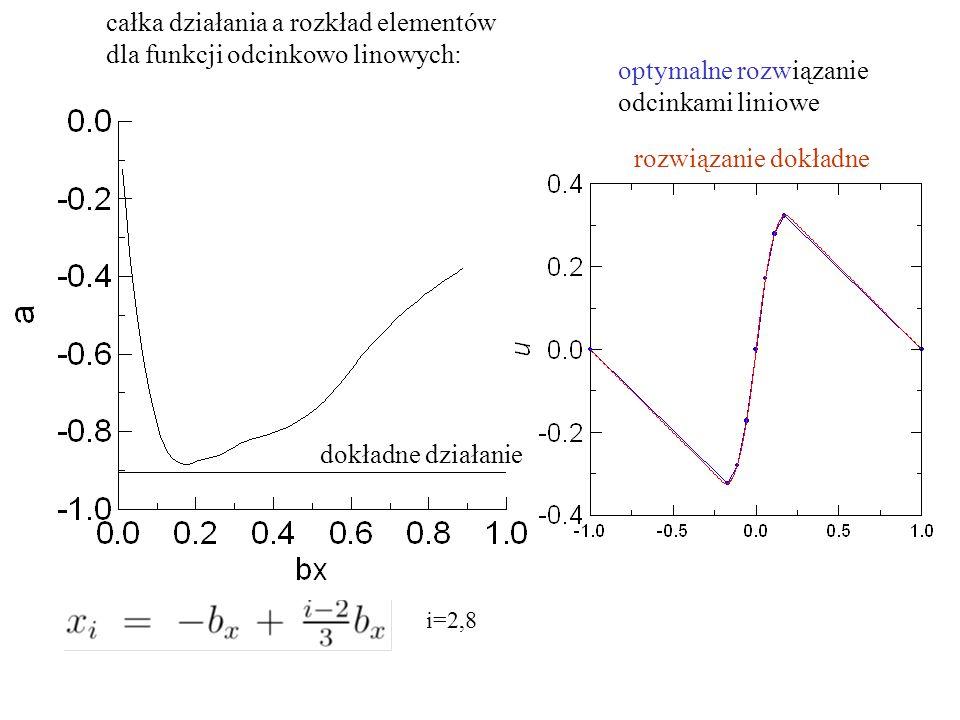 całka działania a rozkład elementów dla funkcji odcinkowo linowych: dokładne działanie optymalne rozwiązanie odcinkami liniowe rozwiązanie dokładne i=