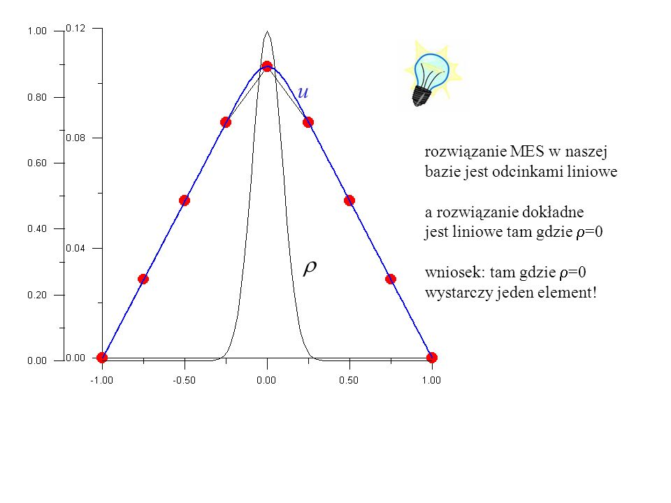 +1q f(q) jeden węzeł wewnątrz pudłą funkcja kształtu v 1 = (x+1)/(q+1) dla x<q v 1 = (1-x) / (1-q) dla x>q rozwiązanie przybliżone: v=f(q)v 1 (x) Lu=  F(v)=½(v,Lv)-( ,v) funkcjonał: wyliczymy F jako funkcję f(q) z warunku min F(v) wyznaczymy f(q) wiemy że MES wyprodukuje takie f(q) aby F było minimalne