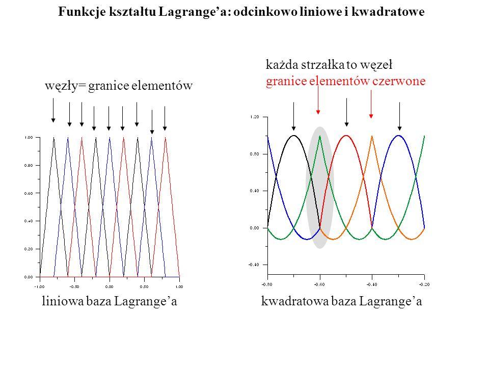 węzły= granice elementów liniowa baza Lagrange'a kwadratowa baza Lagrange'a Funkcje kształtu Lagrange'a: odcinkowo liniowe i kwadratowe każda strzałka to węzeł granice elementów czerwone
