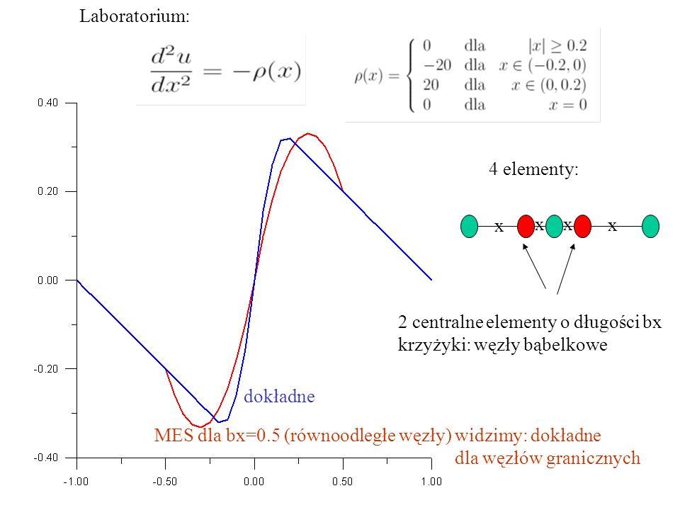 Laboratorium: 4 elementy: x x x x 2 centralne elementy o długości bx krzyżyki: węzły bąbelkowe dokładne MES dla bx=0.5 (równoodległe węzły) widzimy: dokładne dla węzłów granicznych
