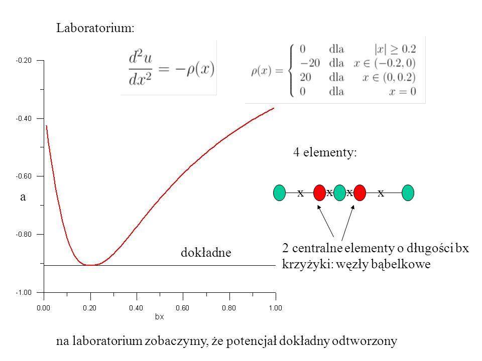 Laboratorium: 4 elementy: dokładne 2 centralne elementy o długości bx krzyżyki: węzły bąbelkowe x x x x a na laboratorium zobaczymy, że potencjał dokł