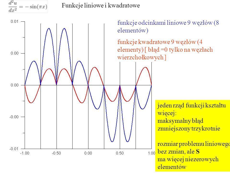Funkcje liniowe i kwadratowe funkcje odcinkami liniowe 9 węzłów (8 elementów) funkcje kwadratowe 9 węzłów (4 elementy) [ błąd =0 tylko na węzłach wierzchołkowych ] jeden rząd funkcji kształtu więcej: maksymalny błąd zmniejszony trzykrotnie rozmiar problemu liniowego bez zmian, ale S ma więcej niezerowych elementów