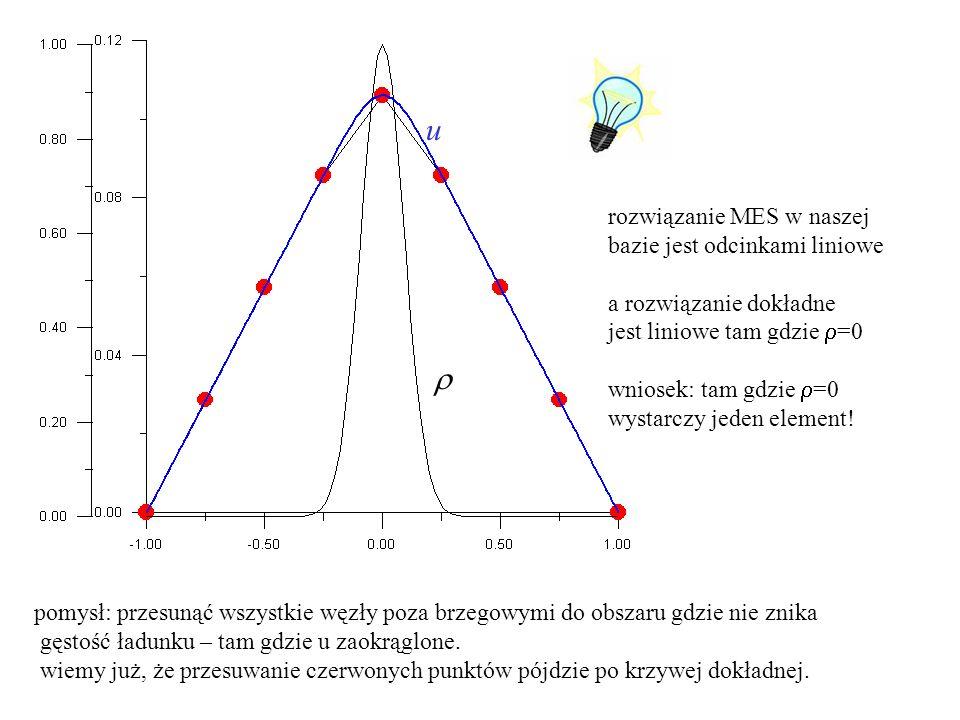na przekrywających się węzłach:suma Em=Em= E m 11 E m 12 E m 21 E m 22 węzły na granicy elementów obsługują więcej niż jeden element Składanie (assembly) globalnej macierzy sztywności macierz globalna S (rozmiar = liczbie węzłów) U 1 U 2 U 3 U 4 1 2 3 u m (  )=u 1 m  1 (  ) +u 2 m  2 (  ) u 2 1 = u 1 2 na U 2 opiera się rozwiązanie w dwóch sąsiednich elementach globalna [U] i lokalna [u] numeracja węzłów do macierzy S wchodzą całki po sąsiednich elementach z funkcją kształtu wspólną dla sąsiadów