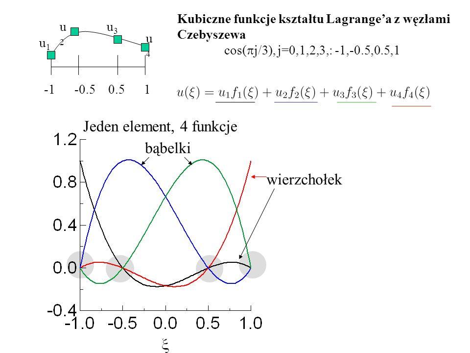 -1 -0.5 0.5 1 u1u1 u2u2 u4u4 u3u3 Kubiczne funkcje kształtu Lagrange'a z węzłami Czebyszewa cos(  j/3), j=0,1,2,3,: -1,-0.5,0.5,1 Jeden element, 4 funkcje bąbelki wierzchołek