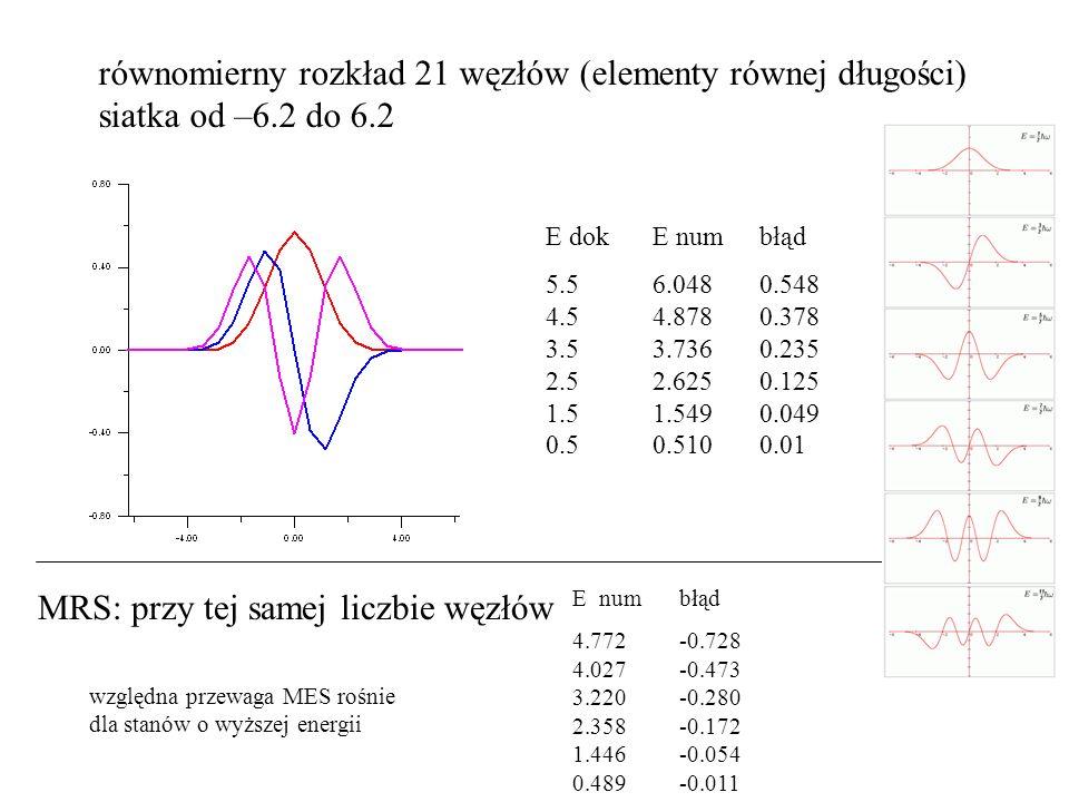 równomierny rozkład 21 węzłów (elementy równej długości) siatka od –6.2 do 6.2 E dok E num błąd 5.56.048 0.548 4.54.878 0.378 3.53.736 0.235 2.52.625 0.125 1.51.549 0.049 0.50.510 0.01 MRS: przy tej samej liczbie węzłów E num błąd 4.772 -0.728 4.027 -0.473 3.220 -0.280 2.358 -0.172 1.446 -0.054 0.489 -0.011 względna przewaga MES rośnie dla stanów o wyższej energii