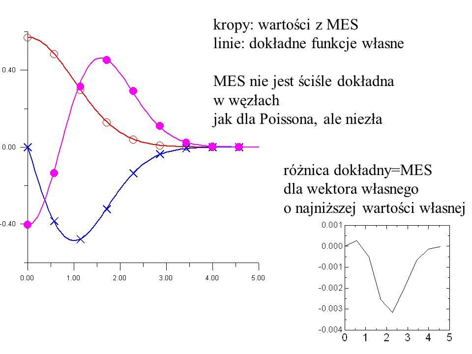 kropy: wartości z MES linie: dokładne funkcje własne MES nie jest ściśle dokładna w węzłach jak dla Poissona, ale niezła różnica dokładny=MES dla wektora własnego o najniższej wartości własnej