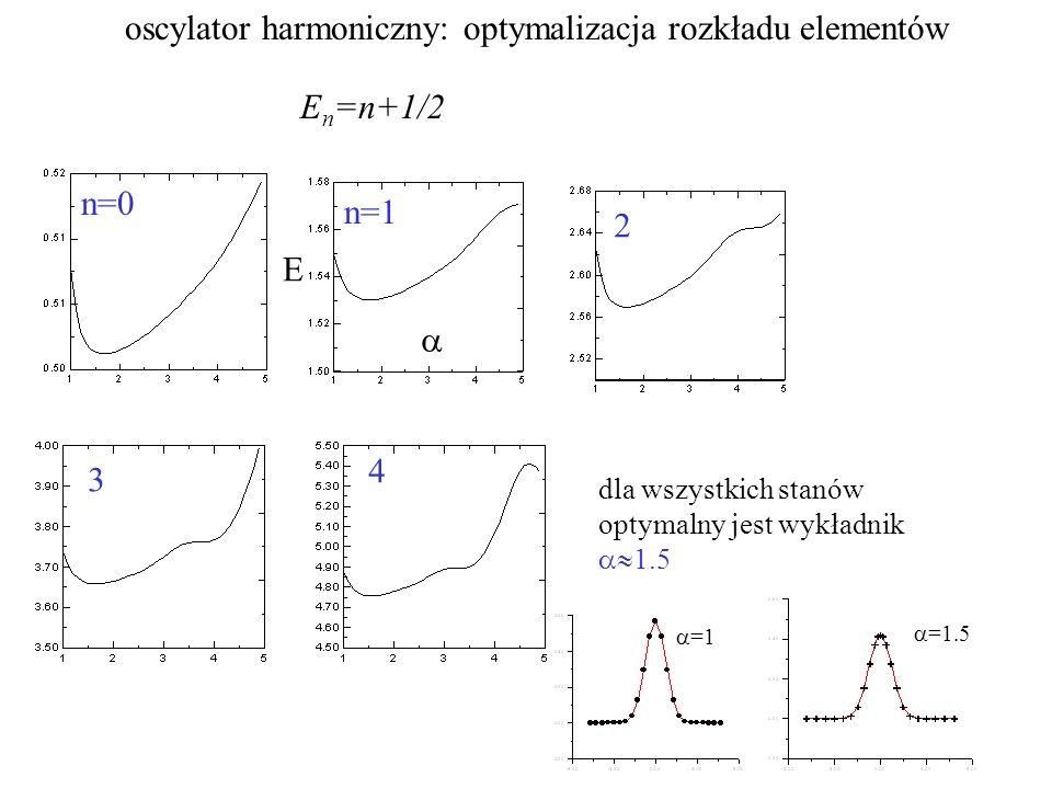 oscylator harmoniczny: optymalizacja rozkładu elementów E n =n+1/2 n=0 n=1 2 3 4 dla wszystkich stanów optymalny jest wykładnik  1.5  =1  =1.5  E