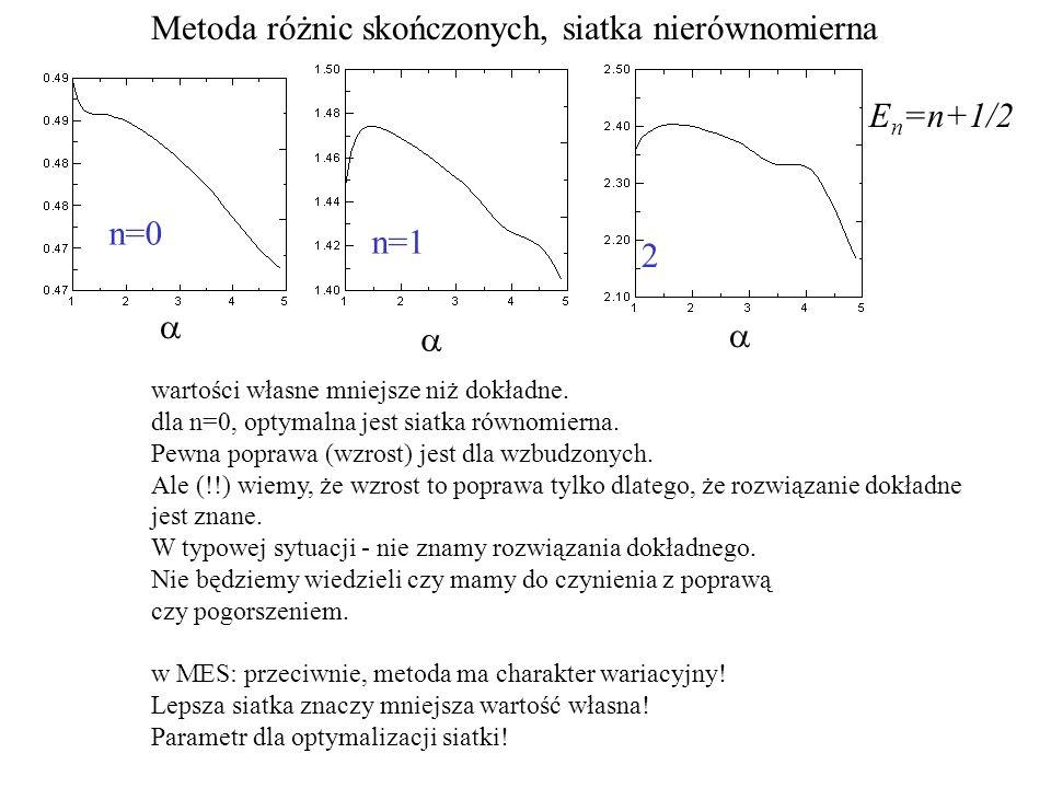 Metoda różnic skończonych, siatka nierównomierna n=0 n=1 2 wartości własne mniejsze niż dokładne. dla n=0, optymalna jest siatka równomierna. Pewna po