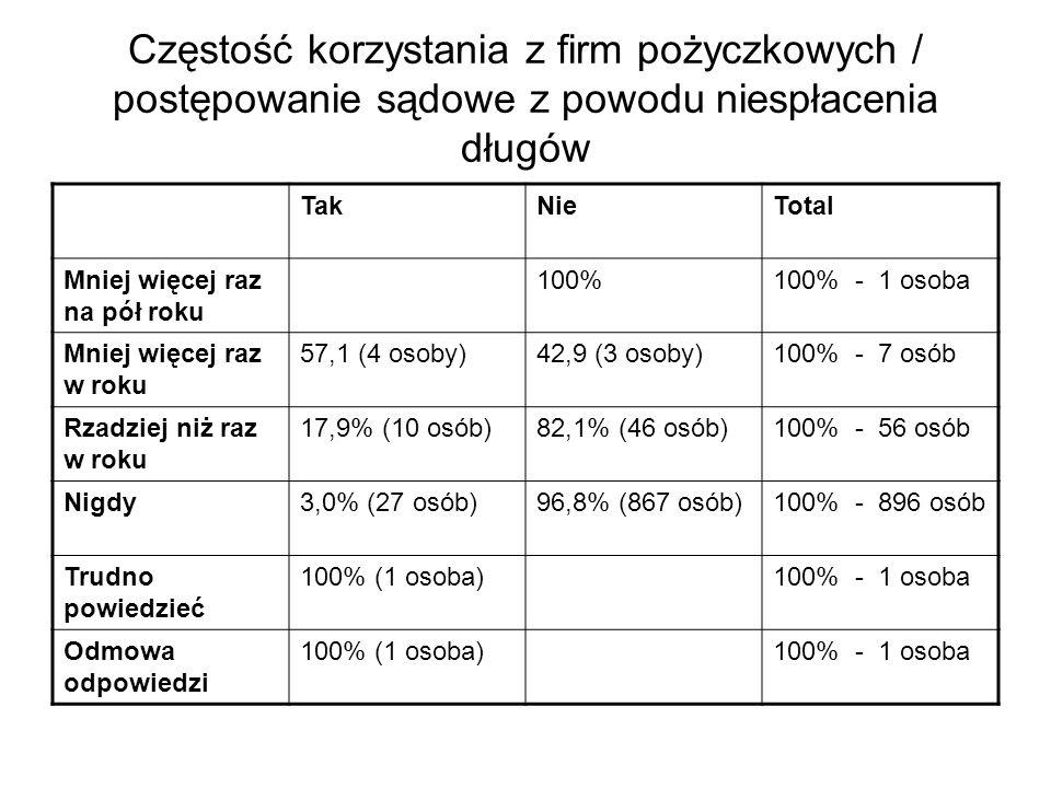 Częstość korzystania z firm pożyczkowych / postępowanie sądowe z powodu niespłacenia długów TakNieTotal Mniej więcej raz na pół roku 100%100% - 1 osoba Mniej więcej raz w roku 57,1 (4 osoby)42,9 (3 osoby)100% - 7 osób Rzadziej niż raz w roku 17,9% (10 osób)82,1% (46 osób)100% - 56 osób Nigdy3,0% (27 osób)96,8% (867 osób)100% - 896 osób Trudno powiedzieć 100% (1 osoba)100% - 1 osoba Odmowa odpowiedzi 100% (1 osoba)100% - 1 osoba