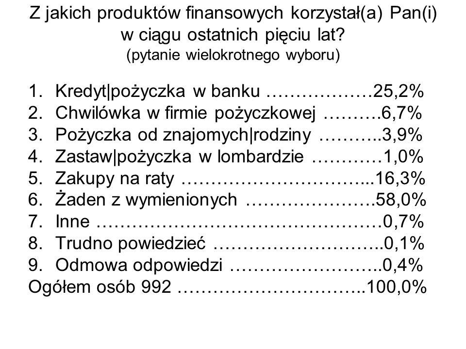 Z jakich produktów finansowych korzystał(a) Pan(i) w ciągu ostatnich pięciu lat.