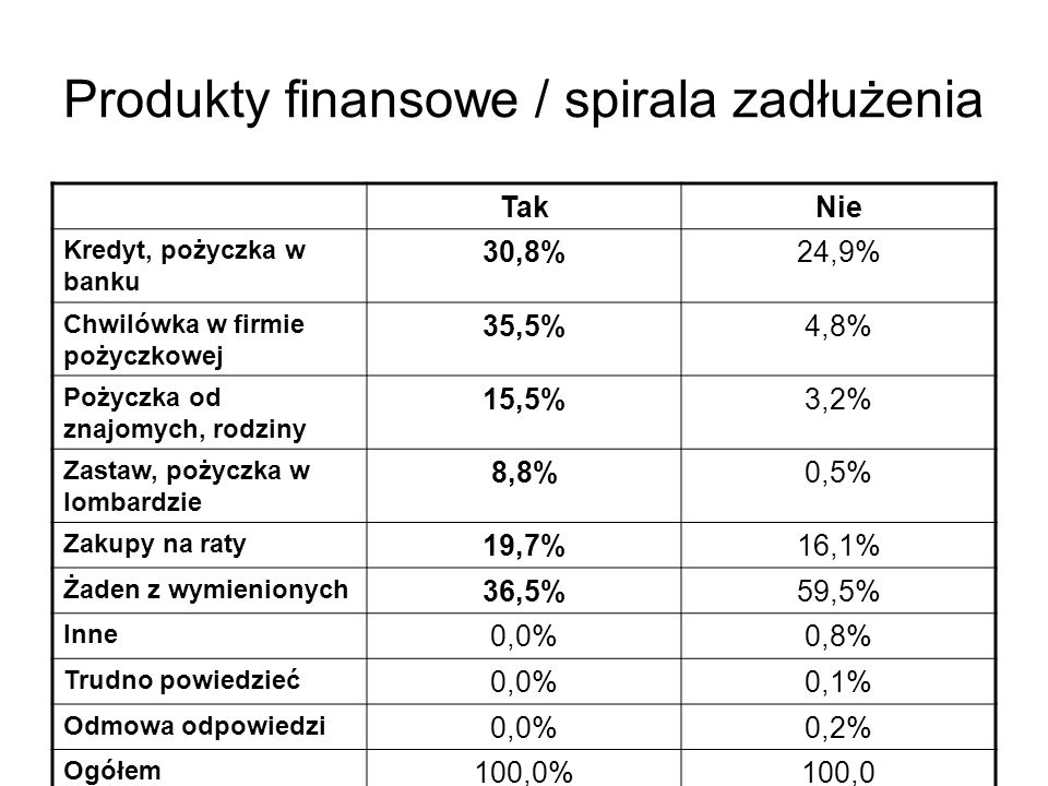 Produkty finansowe / spirala zadłużenia TakNie Kredyt, pożyczka w banku 30,8%24,9% Chwilówka w firmie pożyczkowej 35,5%4,8% Pożyczka od znajomych, rodziny 15,5%3,2% Zastaw, pożyczka w lombardzie 8,8%0,5% Zakupy na raty 19,7%16,1% Żaden z wymienionych 36,5%59,5% Inne 0,0%0,8% Trudno powiedzieć 0,0%0,1% Odmowa odpowiedzi 0,0%0,2% Ogółem 100,0%100,0