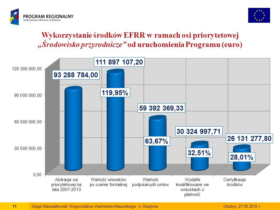 11Urząd Marszałkowski Województwa Warmińsko-Mazurskiego w Olsztynie Olsztyn, 27.06.2012 r.