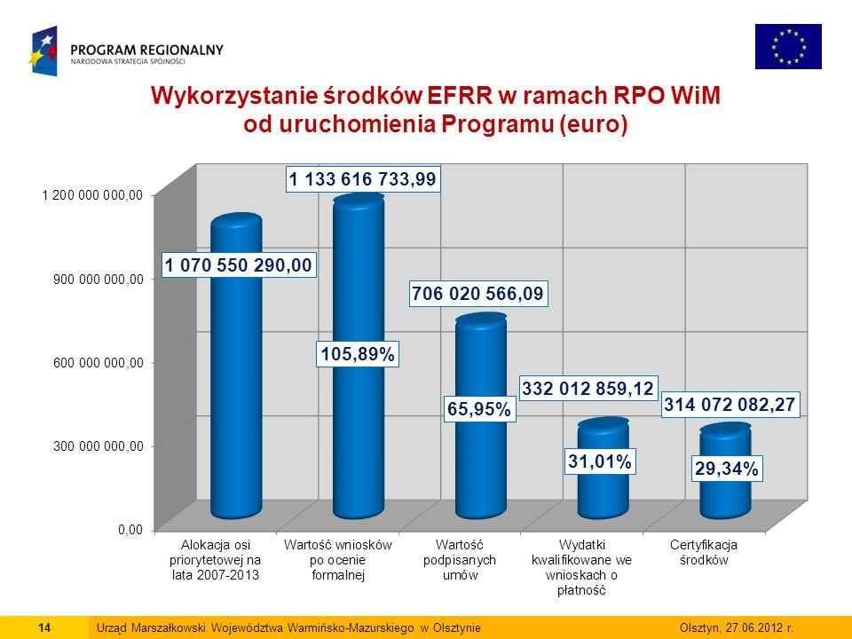 14Urząd Marszałkowski Województwa Warmińsko-Mazurskiego w Olsztynie Olsztyn, 27.06.2012 r. Wykorzystanie środków EFRR w ramach RPO WiM od uruchomienia