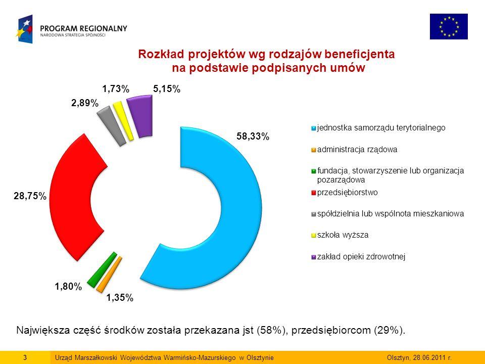 3Urząd Marszałkowski Województwa Warmińsko-Mazurskiego w Olsztynie Olsztyn, 28.06.2011 r. Największa część środków została przekazana jst (58%), przed