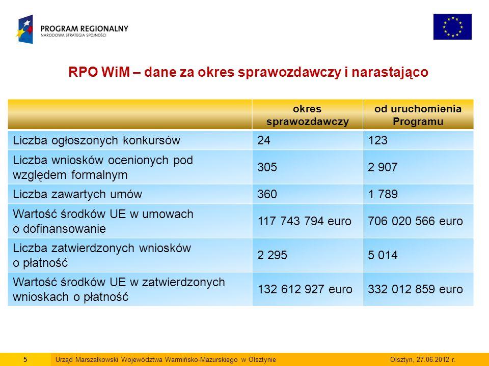 6Urząd Marszałkowski Województwa Warmińsko-Mazurskiego w Olsztynie Olsztyn, 27.06.2012 r.