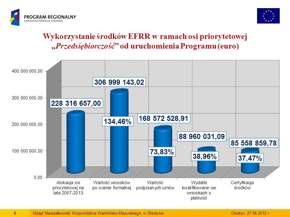 7Urząd Marszałkowski Województwa Warmińsko-Mazurskiego w Olsztynie Olsztyn, 27.06.2012 r.