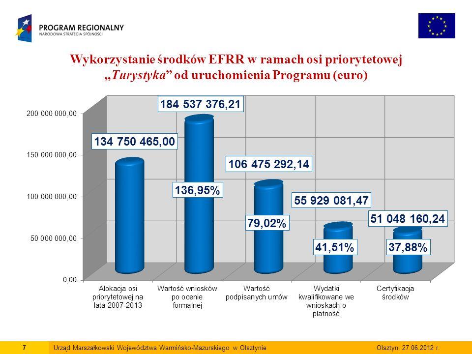 8Urząd Marszałkowski Województwa Warmińsko-Mazurskiego w Olsztynie Olsztyn, 27.06.2012 r.