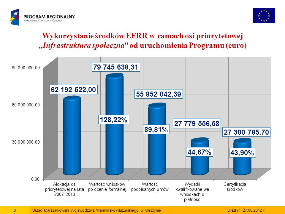 19Urząd Marszałkowski Województwa Warmińsko-Mazurskiego w Olsztynie Olsztyn, 27.06.2012 r.