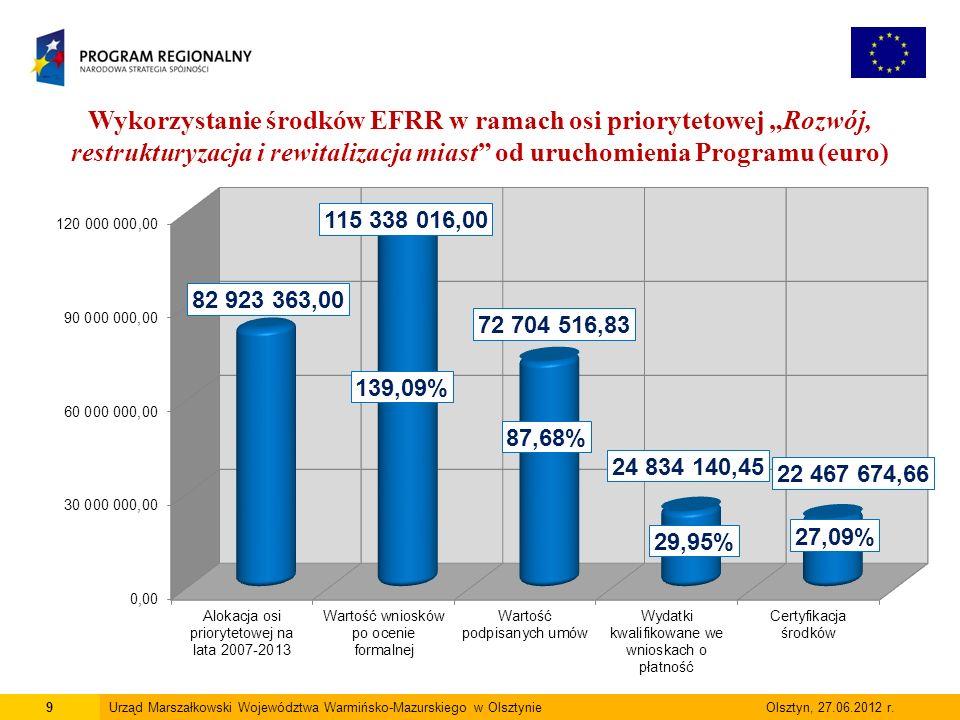 9Urząd Marszałkowski Województwa Warmińsko-Mazurskiego w Olsztynie Olsztyn, 27.06.2012 r.