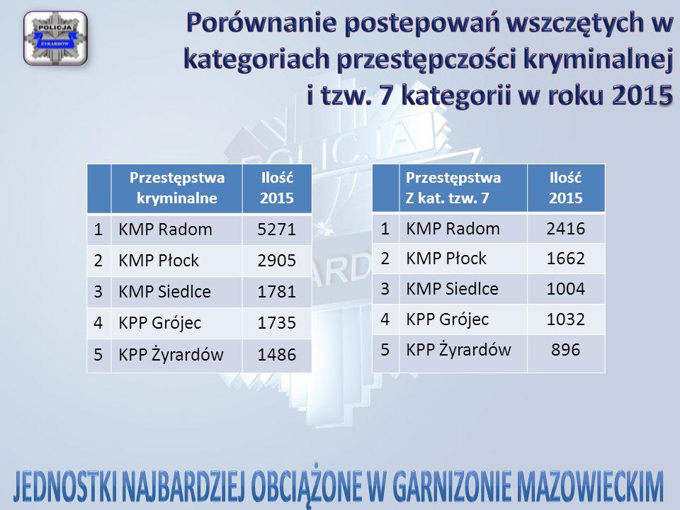Przestępstwa kryminalne Ilość 2015 1KMP Radom5271 2KMP Płock2905 3KMP Siedlce1781 4KPP Grójec1735 5KPP Żyrardów1486 Przestępstwa Z kat.