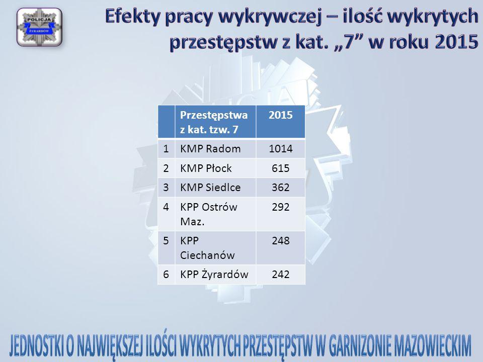 Przestępstwa z kat. tzw. 7 2015 1KMP Radom1014 2KMP Płock615 3KMP Siedlce362 4KPP Ostrów Maz.