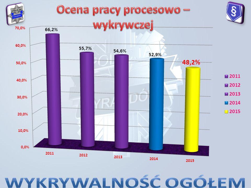 Stan zagrożenia na drogach powiatu żyrardowskiego