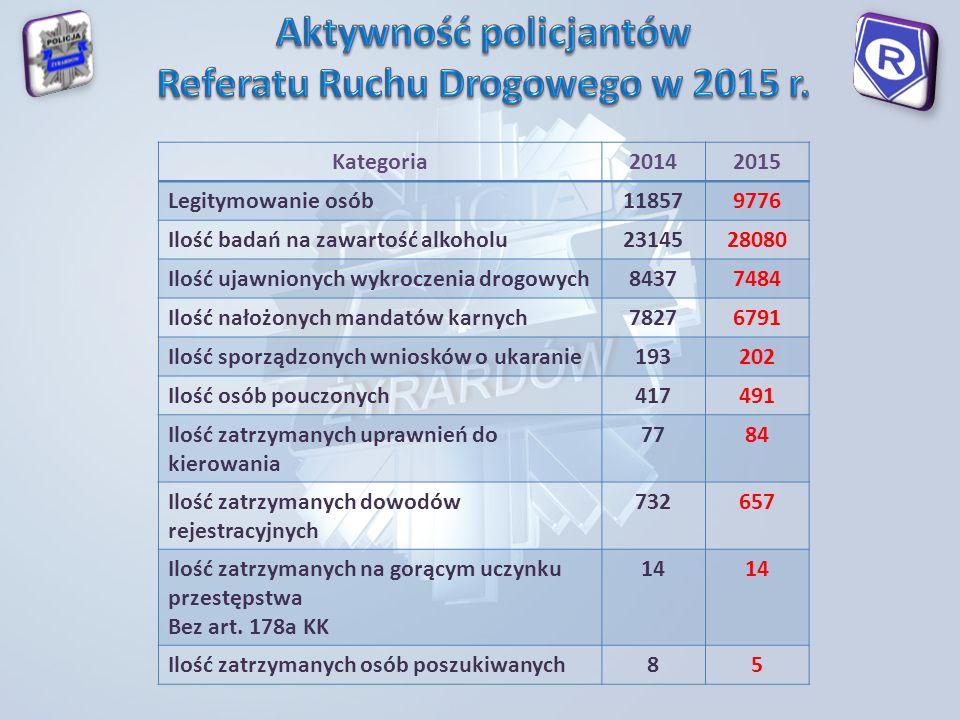 Kategoria20142015 Legitymowanie osób118579776 Ilość badań na zawartość alkoholu2314528080 Ilość ujawnionych wykroczenia drogowych84377484 Ilość nałożonych mandatów karnych78276791 Ilość sporządzonych wniosków o ukaranie193202 Ilość osób pouczonych417491 Ilość zatrzymanych uprawnień do kierowania 7784 Ilość zatrzymanych dowodów rejestracyjnych 732657 Ilość zatrzymanych na gorącym uczynku przestępstwa Bez art.
