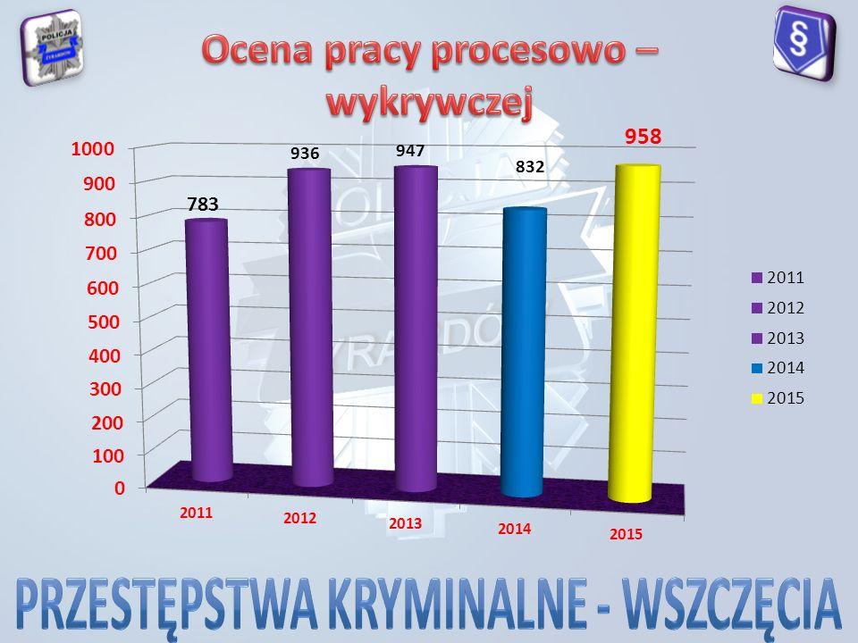 Przestępstwa z kat.tzw. 7 2015 1KMP Radom1014 2KMP Płock615 3KMP Siedlce362 4KPP Ostrów Maz.