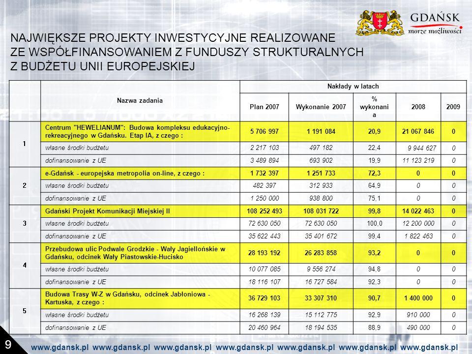 NAJWIĘKSZE PROJEKTY INWESTYCYJNE REALIZOWANE ZE WSPÓŁFINANSOWANIEM Z FUNDUSZY STRUKTURALNYCH Z BUDŻETU UNII EUROPEJSKIEJ 9 Nazwa zadania Nakłady w latach Plan 2007Wykonanie 2007 % wykonani a 20082009 1 Centrum HEWELIANUM : Budowa kompleksu edukacyjno- rekreacyjnego w Gdańsku.