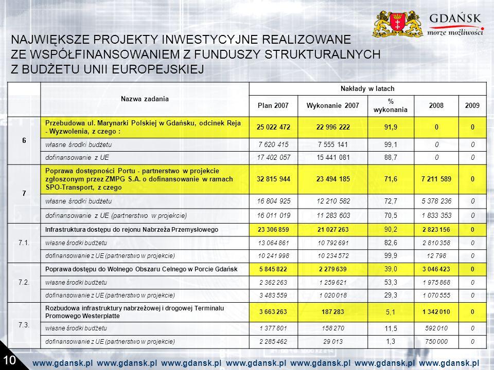 NAJWIĘKSZE PROJEKTY INWESTYCYJNE REALIZOWANE ZE WSPÓŁFINANSOWANIEM Z FUNDUSZY STRUKTURALNYCH Z BUDŻETU UNII EUROPEJSKIEJ 10 Nazwa zadania Nakłady w latach Plan 2007Wykonanie 2007 % wykonania 20082009 6 Przebudowa ul.