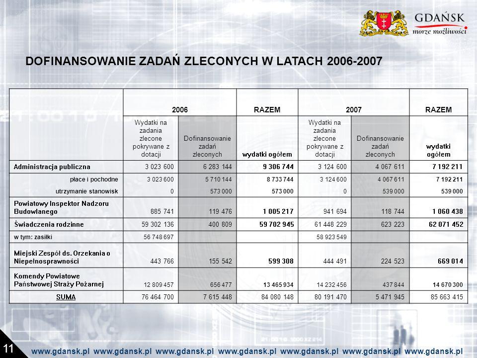 DOFINANSOWANIE ZADAŃ ZLECONYCH W LATACH 2006-2007 11 www.gdansk.pl www.gdansk.pl www.gdansk.pl www.gdansk.pl www.gdansk.pl www.gdansk.pl www.gdansk.pl 2006RAZEM2007RAZEM Wydatki na zadania zlecone pokrywane z dotacji Dofinansowanie zadań zleconychwydatki ogółem Wydatki na zadania zlecone pokrywane z dotacji Dofinansowanie zadań zleconych wydatki ogółem Administracja publiczna3 023 6006 283 1449 306 7443 124 6004 067 6117 192 211 płace i pochodne3 023 6005 710 1448 733 7443 124 6004 067 6117 192 211 utrzymanie stanowisk0573 000 0539 000 Powiatowy Inspektor Nadzoru Budowlanego885 741119 4761 005 217941 694118 7441 060 438 Świadczenia rodzinne59 302 136400 80959 702 94561 448 229623 22362 071 452 w tym: zasiłki56 748 697 58 923 549 Miejski Zespół ds.